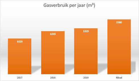 Grafiek: gasverbruik per jaar in m³